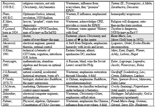 Drago Karol Golli Figure 1 Chronological position Principle Pontryagin maximum principle