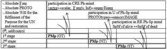 Drago Karol Golli Figure 11 Start up of Pontryagin delayed by 1 in Creation cognition Resurrection sequence