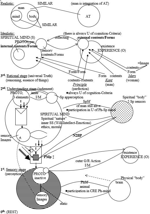 Drago Karol Golli Figure 12 Principle Epistemology basis cognition control in human