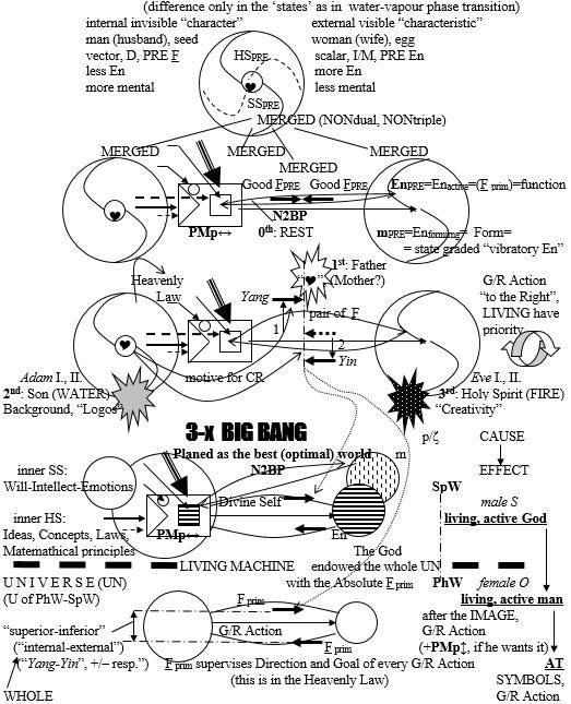 Drago Karol Golli Figure 13 Basis for Creation before Big Bang developed out Principle