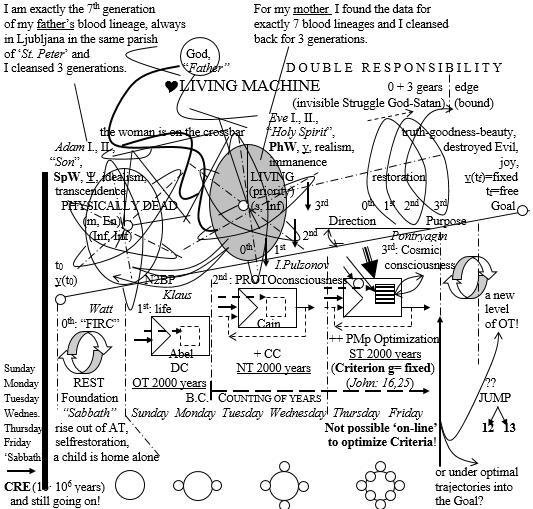 Drago Karol Golli Figure 14 In terms or Pontryagin God human Universe as machines developed out Principle