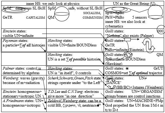 Drago Karol Golli Figure 18 I degrade physics that has ambition explaining Universe thus Universe thinks