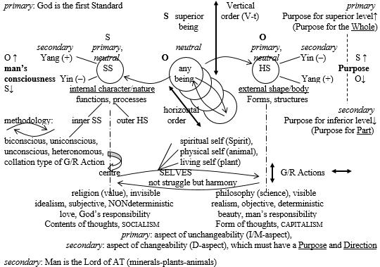 Drago Karol Golli Figure 2 Order organization polarity-between God Universe developed out Principle