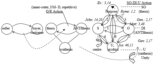 Drago Karol Golli Figure 3 New marketing 2P Kotler dialectic 3P Hegel 4P Principle base