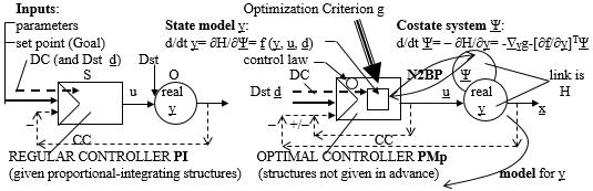 Drago Karol Golli Figure 4 Technical cybernetics regular controller PI given structures optimal Pontryagin controller