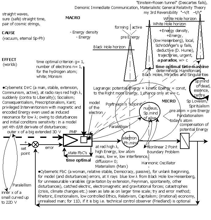 Drago Karol Golli, Fig.3 pontryagin maximum principle optimal control route hydrogen atom unified deductive anthropo cosmo epistemology proof lee unified methodology valid universe preatom present time functioning living